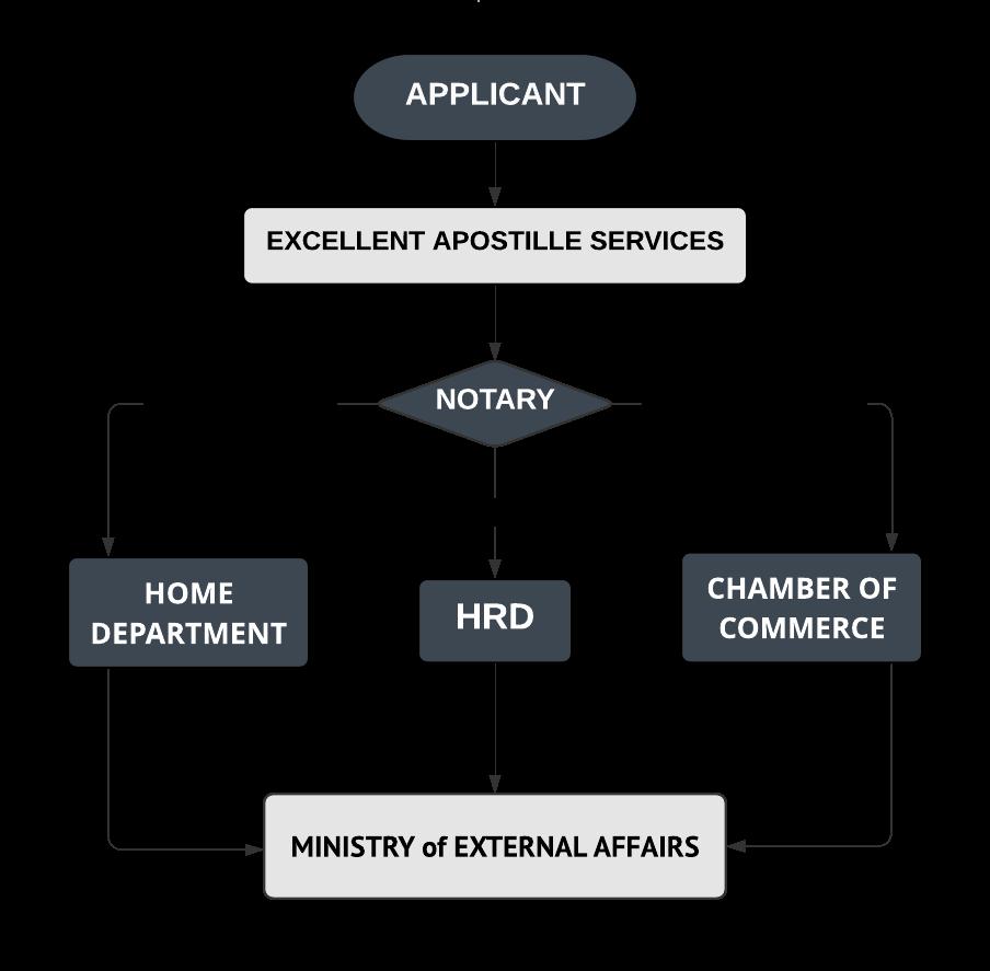 Documents Apostille Services